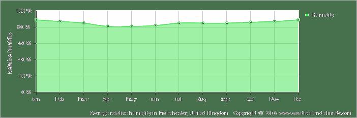 Average relative humidity in Chester, United Kingdom