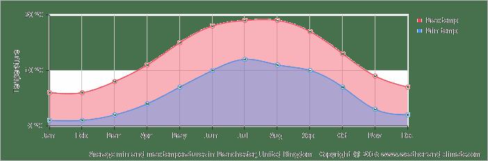Average min and max temperatures in Chester, United Kingdom