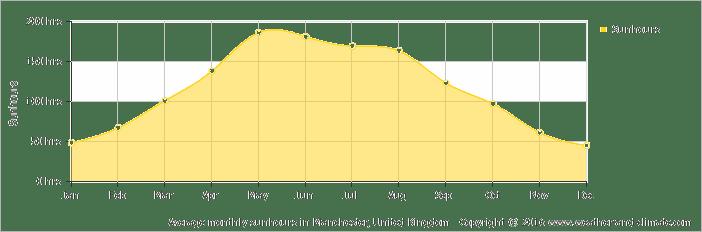 Average Hours Of Sunshine in Chester, United Kingdom
