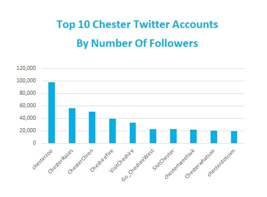 Top Chester Twitter Accounts Number Followers Graph